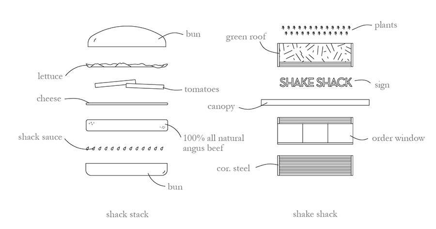 Fast Food Diagrams by Andrew Fu