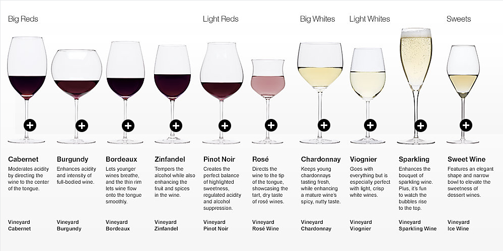 food-design-10-types-wine-glass