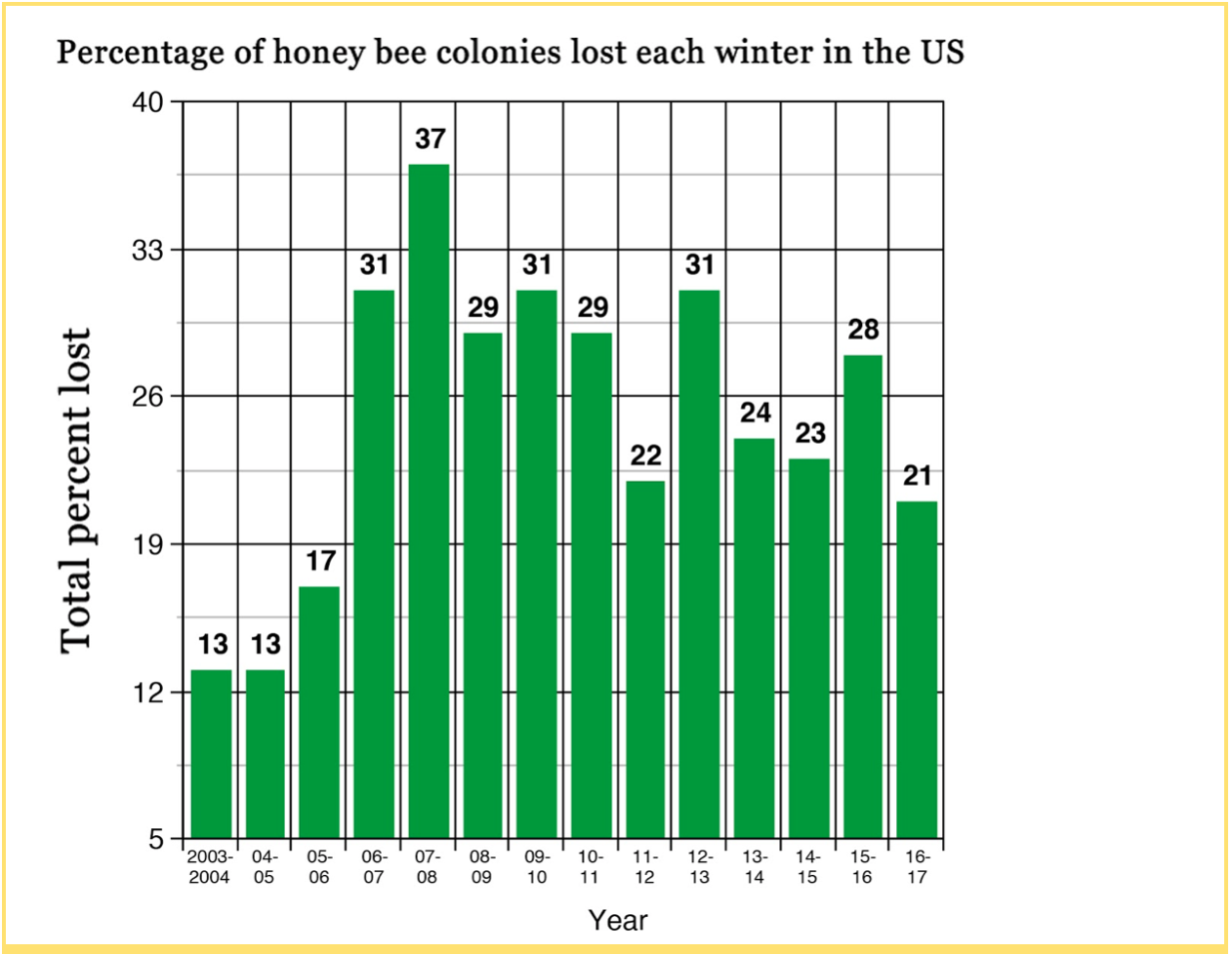A Brief History of Colony Collapse Disorder : MOLD
